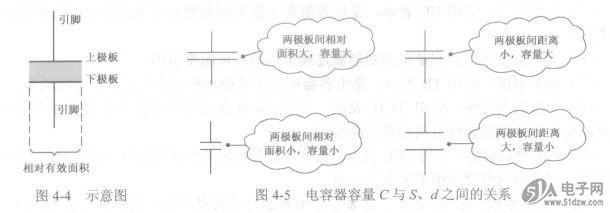 电容器结构,特点和失效机理的研究