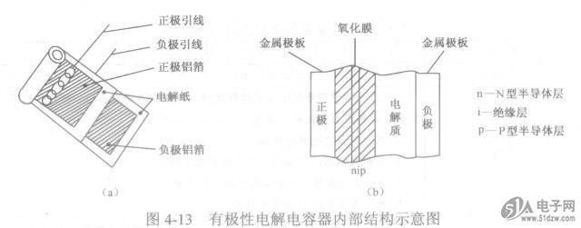 有极性电解电容器结构及工作原理解说