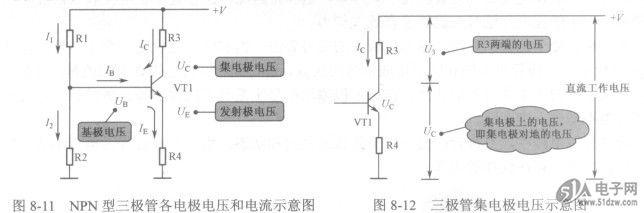 三极管集电极电压解说 如图8-12所示是三极管集电极电压示意图,DS550DC-3这一电压最容易理解错。直流工作电压+V经R3加到三极管VT1集电极上,R3两端的电压U3=/CxR3,集电极电压UC=+ V- U3,掌握集电极电压大小的分析方法,对分析三极管集电极电路非常重要。 图8-11 NPN型三极管各电极电压和电流示意图 图8-12三极管集电极电压示意图  三极管发射极电压解说 发射极电压与发射极电流和发射极电阻的大小相关,如图8-13所示。由于发射极电流受基极电流控制,所以发射极电压的大小由基极电