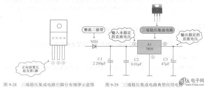 如图9-29所示是三端稳压集成电路典型应用电路。DS850-9-004该电路非常简单,即三端稳压集成电路Al的外电路非常简单。三端稳压集成电路接在整流滤波电路之后,输入集成电路Al的是未稳定的直流电压,输出的是经过稳定的直流电压。 图9-28三端稳压集成电路引脚分布规律示意图 图9-29三端稳压集成电路典型应用电路 脚是集成电路的直流电压输入引脚,从整流滤波电路输出的未稳定直流电压从这一引脚输入到Al内电路中。 脚是接地引脚,在典型应用电路中接地,如果需要进行直流输出电压的调整时,这一引脚不直接接地。