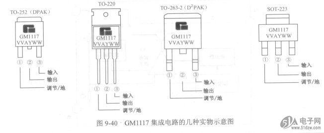(1)内电路。如图9-39所示是GM1117-ADJ调节型低压差稳压器集成电路内电路,从内电路中可以看出,它没有取样电阻,取样电阻需要在外电路中设置,以方便调节输出电压大小。 图9-39 GM1117-ADJ调节型低压差稳压器集成电路内电路  调节型低压差稳压器能够改变输出电压大小的原理是:通过改变取样电阻的阻值比大小,就能改变比较放大器输出大小,从而能够改变调整管电流大小,这样就可以改变调整管集电极与发射极之间的电压降,实现调节型低压差稳压器输出电压大小的调节。 (2)外形特征和引脚分布。如图9-40所