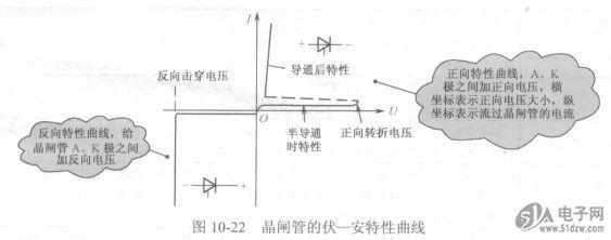晶闸管导通条件解说-技术资料-51电子网