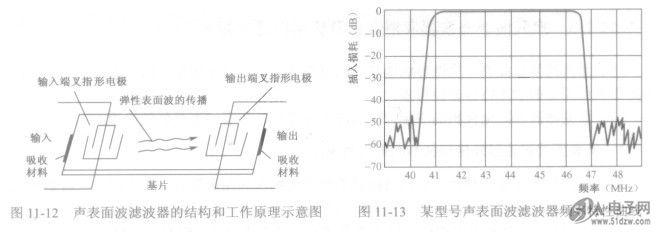 声表面波滤波器结构和工作原理说明