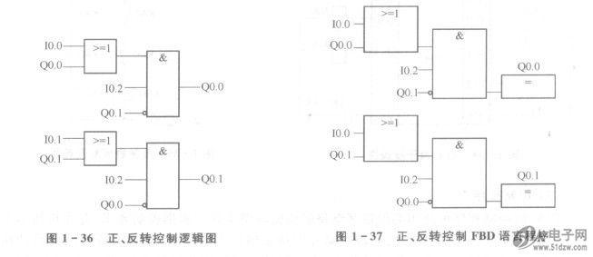 按照这种方法可画出电动机正,反转控制梯形图lad语言程序,如图1- 38