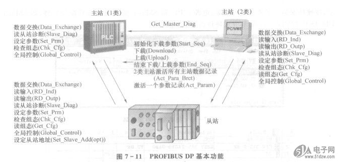 profibus dp设备分类