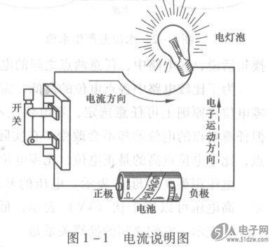 图1 -1所示电路的电流方向是:电源正极一开关-电灯泡一电源的负极.