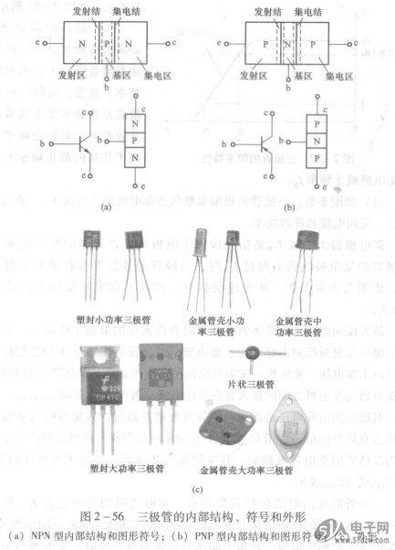 三极管的电流放大系数