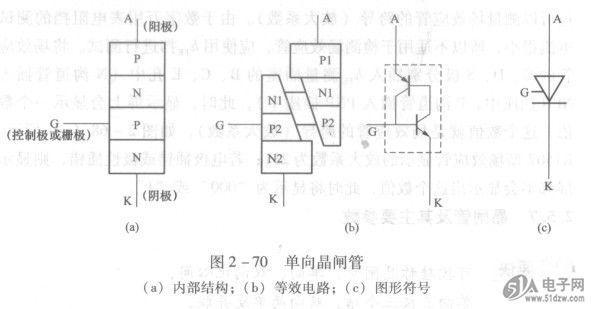 可控硅称晶闸管,单向、双向记心间, 单向三极三个结,双向两单反并联, 文字符号为VS,图形符号有异点, 可揎整流、调电压,还能开关调光源, 伏安特性分两种,记住参数好挑选。 平均电流、维持流,触发压、流控制端, 断态重复峰值压,反向重复峰压连, 正向转拆不重复,反向击穿参数完。 晶闸管俗称可控硅,是一种以小控大的大功率半导体器件。NC7SZ19P6X晶体管可分为单向晶闸管、双向晶闸管、可关断晶闸管等多种,其外形如图2 - 69所示。晶闸管具有可控的单向导电性,即不但具有一般二极管单向导电的整流作用,而且