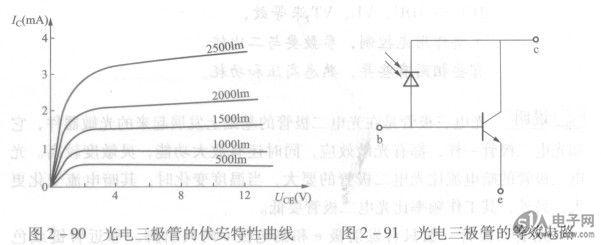 它和光电二极管一样,都有光敏效应
