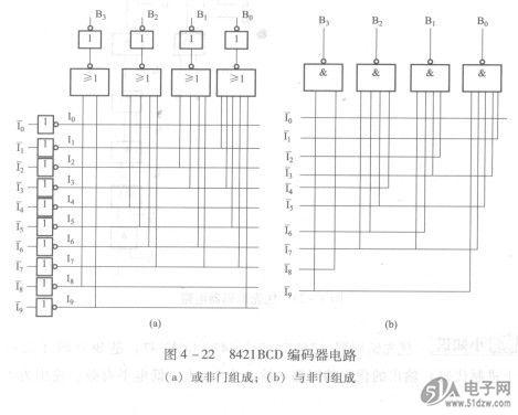 二进制编码器按信号送入编码器的方式,可以