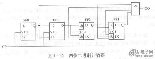 计数器种类繁,同步、异步、加与减, 还分二进、十进制,分频、定时应用宽。 二进计数是基础,JK触发接着连, 十进计数常应用,多种集成任挑选。 对时钟脉冲能进行计数的时序电路称为计数器。AT24C16BN-SH-T计数器还可以用于分频、定时等。计数器的种类繁多。如果按计数器的触发器是否同时翻转分类,可以把计数器分为同步计数器和异步计数器。在同步计数器中,当时钟脉冲输入时,各触发器的翻转是同时发生的,而在异步计数器中,各触发器的翻转不是同时发生的。  如果按计数过程中计数器中的数字增减分类,又可以把计数器分为