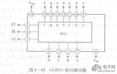 cc4511是bcd   4/7段译码,显示驱动器,有较强的