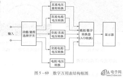 数字式万用表的结构-技术资料-51电子网