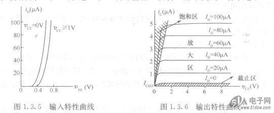 在基极电流ie为确定值时,VCE与ic之间为龟一常数,XC2C64A-7QFG48C其关系曲线称为三极管输出特性曲线。输出特性曲线同样可采用查找半导体器件手册和用晶体管特性图示仪测量等方法获得。图1.3.6所示即为ZB取不同值时,NPN型硅管的输出特性曲线簇。由图中的任意一条曲线可以看出,在坐标原点处随着VCE的增大,ic跟着增大。当VCE大于1V以后,无论VC,E怎样变化,zc几乎不变,曲线与横轴接近平行。这说明三极管具有恒流特性。通常把三极管输出特性曲线簇分为3个区域,这3个区域对应着三极管3种不同