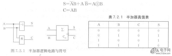 常用组合逻辑电路-技术资料-51电子网