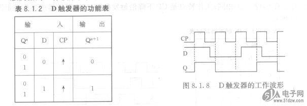 d触发器的引脚图,特性等可查阅附录或查阅集成电路