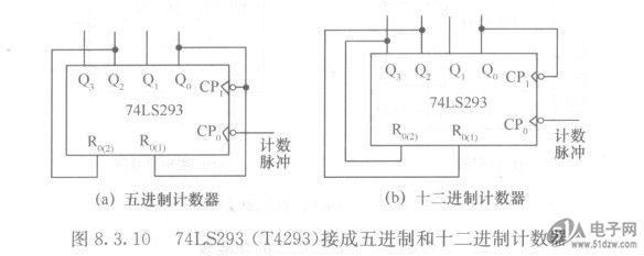 (2)4位同步二进制计数器74ls161