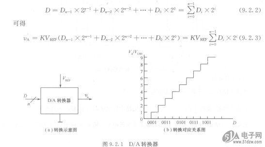 随着数字技术的迅速发展,FM25CL64-S尤其是计算机的普遍应用,模拟量和数字量之间的互相转换日趋广泛。众所周知,计算机所能接受和处理的信息是数字信号,而测量与控制的物理量往往是一些连续变化的模拟量,如温度、速度、压力、流量、位移等,这些模拟量经传感器变成相应的电压或电流等模拟信号。只有将这些模拟信号转换成数字信号,计算机才能对它们进行运算或处理,然后再将运算或处理结果转换成模拟信号,才能驱动执行机构以实现对被控制量的控制。把数字信号转换为模拟信号的电路称为数/模转换器,简称D/A转换器(DAC),而把