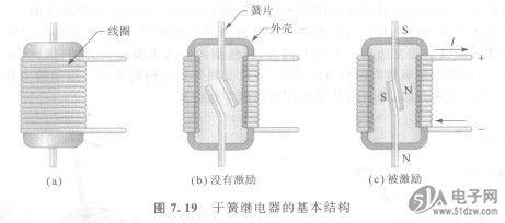 19于簧继电器的基本结构