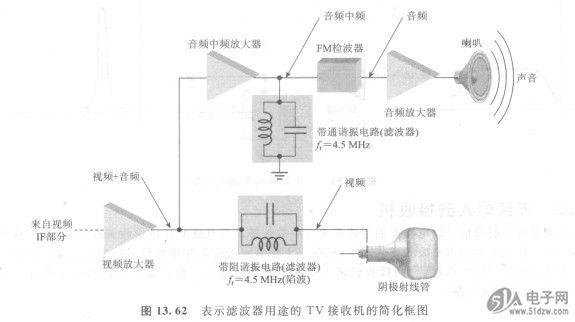 62所示.该陷波电路使图像避免音频信号的干扰.