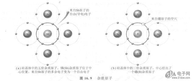 半导体与导体,绝缘体的比较