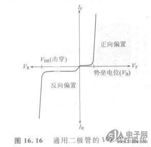 用通道1测量二极管上的电压