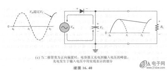 图16.40中给出了一个带有电容输入滤波器(capacitor-input filter)的半波整流器。RG82852GM-SL6ZK半波整流器是用于说明滤波原理的,然后再将该概念扩展到全波整流器。 在输入信号的第一个正1/4周期,二极管处于正向偏置,允许电容器充电到近似等于峰值的二极管的电压降,如图16.