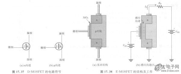这种场效应管只能工作于增强模式,TSM101AIDT没有耗尽型模式。在结构上,它不同于D -MOSFET,它没有沟道。注意图17. 38(a).其衬底完全伸展到了S102层中。 对于n沟道器件,大于阈值电压的正栅极电压通过在与Si02层相邻的衬底区产生一薄层负电荷,感应出一个沟道,如图17. 38(b)所示。沟道的导电性随栅一源电压的提高而增强,因而将更多的电子推人沟道。对于低于阈值的任何栅极电压都没有沟道。  图17.