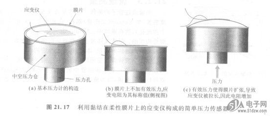 51电子网 技术资料 集成电路                   典型的压力传感器都