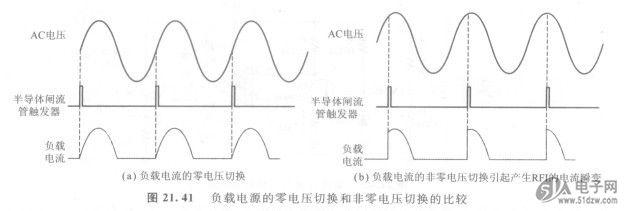 当在交流周期内对一个SCR或三端双向可控硅进行触发将其接通时,AD9460BSVZ-105出现的问题之一就是由于开关瞬变现象所产生的射频干扰( RFI,Radio Frequency Interference)。例如,如果SCR成三端双向可控硅在交流周期的峰值附近突然接通,会有一个电流突然流入负载。当电流或电压突变时,会产生许多高频分量。这些高频分量会辐射到灵敏的电子电路中,产生严重的干扰,甚至会产生灾难性的故障。若在SCR或三端双向可控硅器件上的电压为0时进行接通,就防止了电流的瞬增,因为电流将随交流电
