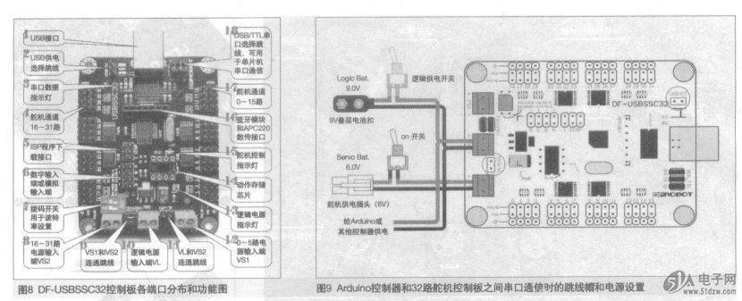 32路舵机控制板的电源供给和跳线帽设置